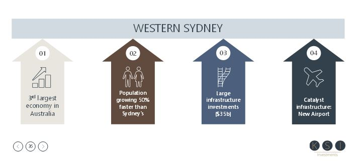 About Western Sydney