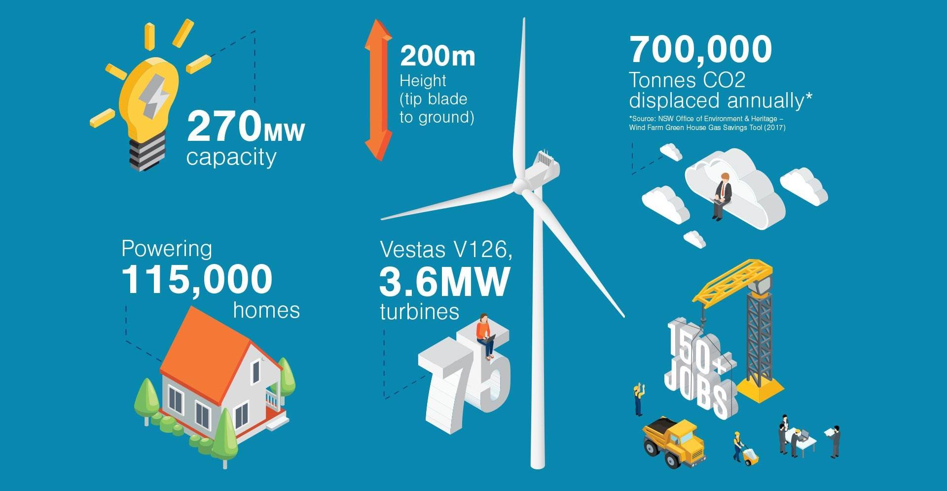 Sapphire Wind Farm Energy Power