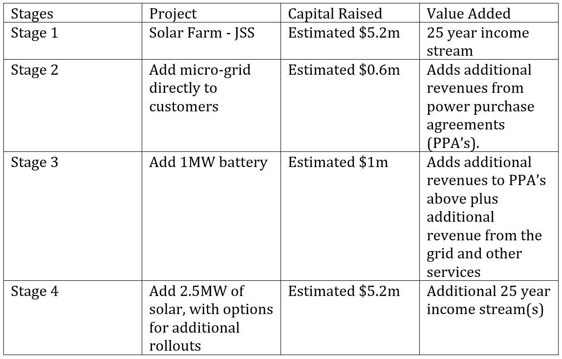 Four Stages of JSS solar platform